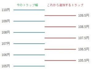 トラップ幅の追加の説明